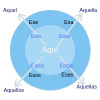 Adjectifs démonstratifs espagnol